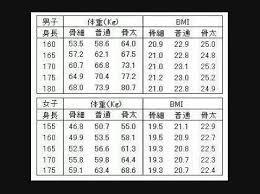 身長 と 体重 の バランス